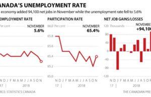 Tasa de desempleo de Canadá cayó a 5,6% el mes pasado, la más baja desde 1976