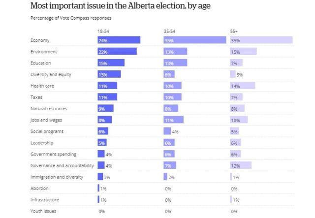 Votantes de Alberta están preocupados por la economía de la provincia, según la encuesta Vote Compass