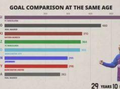 Messi es el mayor goleador a su edad: goles vs edad
